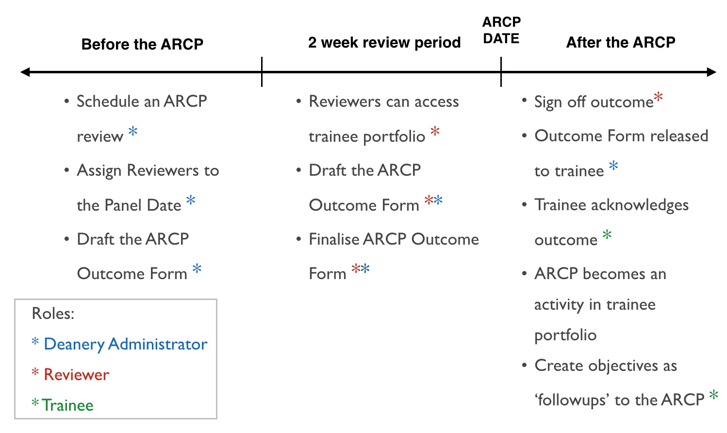 RCPsych_ARCP_Online_Process___Roles.jpeg
